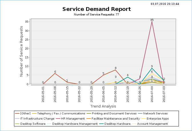 Example report showing the types and number of services grouped by weekly time slices.