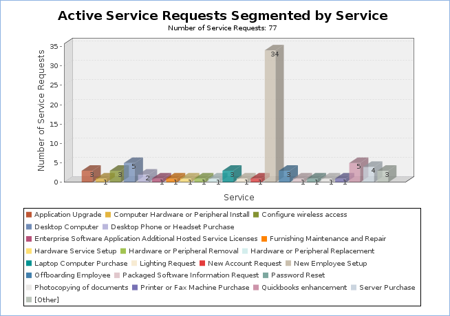 Example report image. Bar chart of Active Services shows nearly all in the 'Other' category.