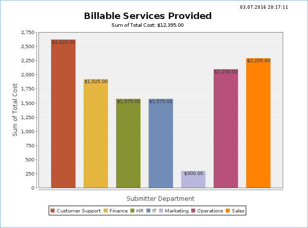 Chart shows the highest amount of billable services for the Customer Support department, and the lowest bar in the chart for Marketing.