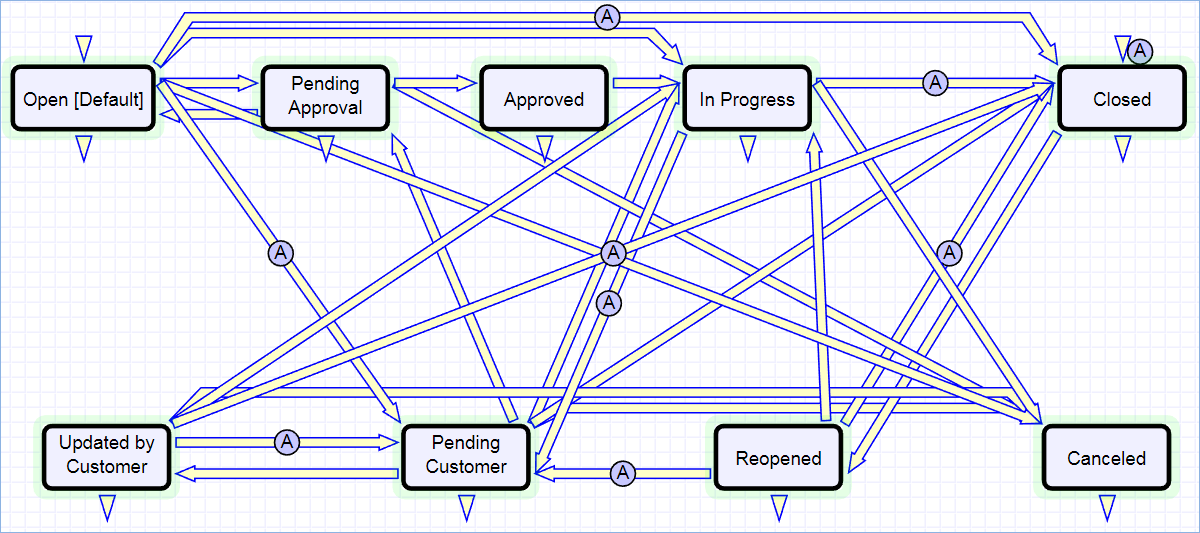 Image of the Workflow editor showing the 9 statuses for Service Requests. The diagram shows which states can move to which other states, such as Pending Approval can move to Approved, Open, or Canceled.