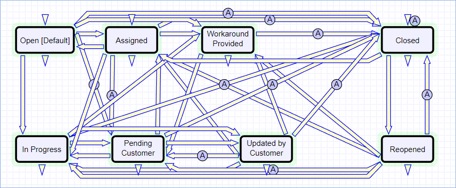 Image of the Workflow editor for the Incidents table, showing 9 statuses and how they are all connected. For instance, from the Open status a record can move to In Progres, Pending Customer, Assigned, Work in Progress, Canceled, and so on.