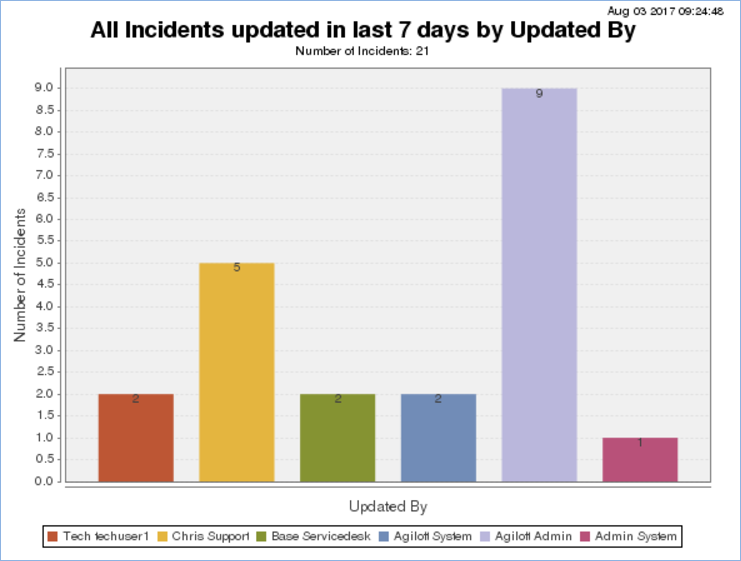 Bar chart showing Incidents updated in the past week, and grouped by the person who last updated the records.