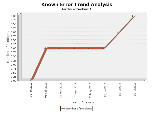 Line chart of Known Error trend analysis, showing a rise in the number of problems between January and July 2016.