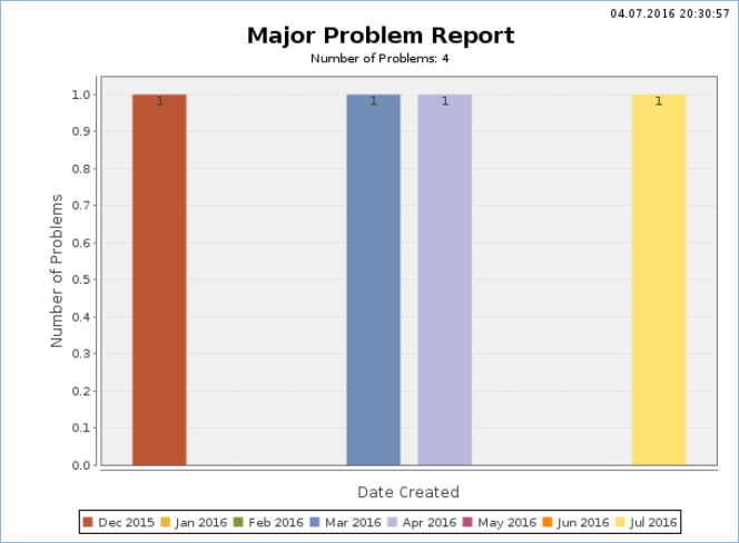 Graph shows Major Problems occurred in December, March, April, and July.