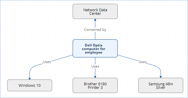 Relationship diagram of the Dell Optix computer for employee item, which is Contained by 'Network Data Center' and uses Windows 10, Brother 6180 Printer 3, and Samsung 48in Silver.