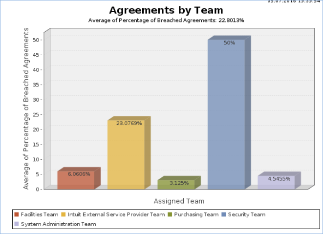 Chart shows the average percentage of breached agreements by the assigned team.