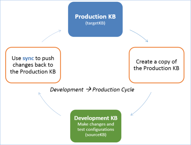 The development to production cycle with sync