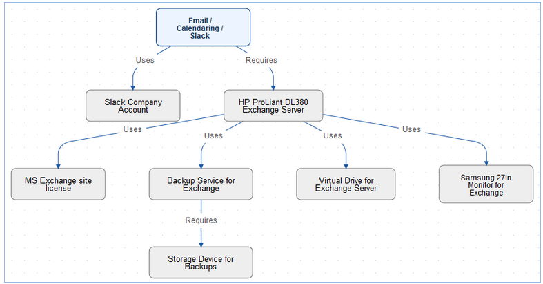 Relationship Diagram Fields - Help - Agiloft Help
