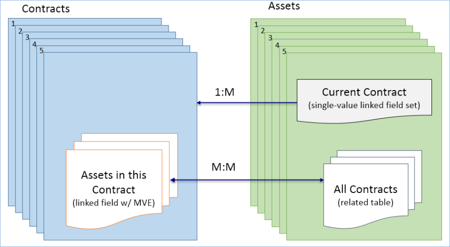The Assets table holds a related table of All Contracts as well as a single-value linked set to the current contract information