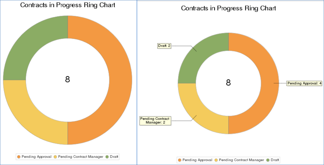 Two versions of the Contracts in Progress ring chart, with the left showing a ring with three segments and the total in the center, and the right showing the same with the addition of labeled total values for each segment